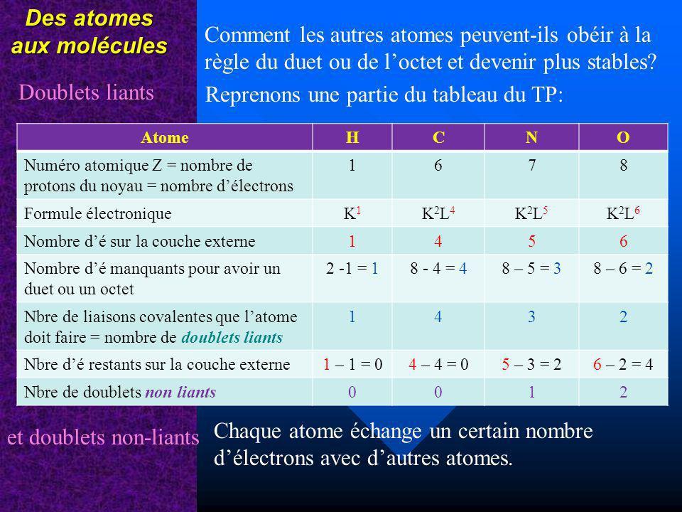 Des atomes aux molécules Comment les autres atomes peuvent-ils obéir à la règle du duet ou de loctet et devenir plus stables? Reprenons une partie du