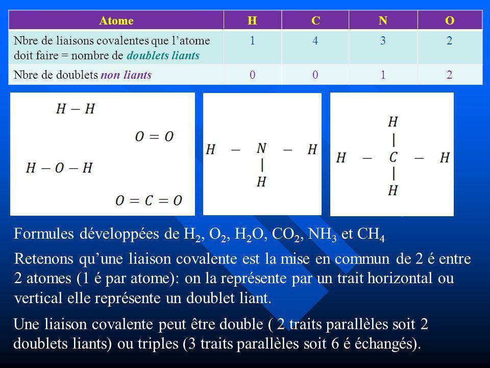 AtomeHCNO Nbre de liaisons covalentes que latome doit faire = nombre de doublets liants 1432 Nbre de doublets non liants0012 Formules développées de H 2, O 2, H 2 O, CO 2, NH 3 et CH 4 Retenons quune liaison covalente est la mise en commun de 2 é entre 2 atomes (1 é par atome): on la représente par un trait horizontal ou vertical elle représente un doublet liant.