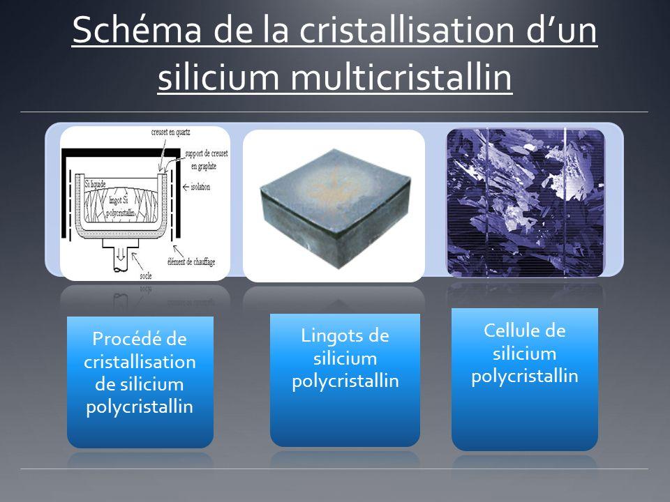 Schéma de la cristallisation dun silicium multicristallin Procédé de cristallisation de silicium polycristallin Lingots de silicium polycristallin Cel