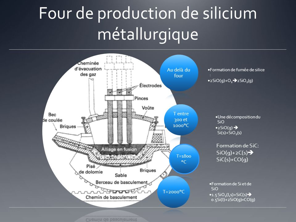 Four de production de silicium métallurgique Au delà du four Formation de fumée de silice : 2SiO(g)+O 2 2SiO 2 (g) T entre 300 et 1000°C Une décomposi