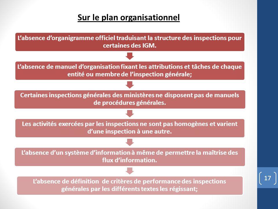 17 Labsence dorganigramme officiel traduisant la structure des inspections pour certaines des IGM. Labsence de manuel dorganisation fixant les attribu