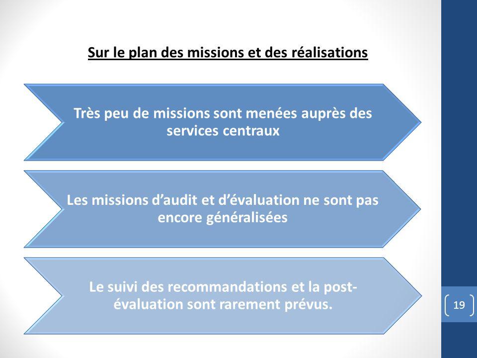 19 Très peu de missions sont menées auprès des services centraux Les missions daudit et dévaluation ne sont pas encore généralisées Le suivi des recommandations et la post- évaluation sont rarement prévus.