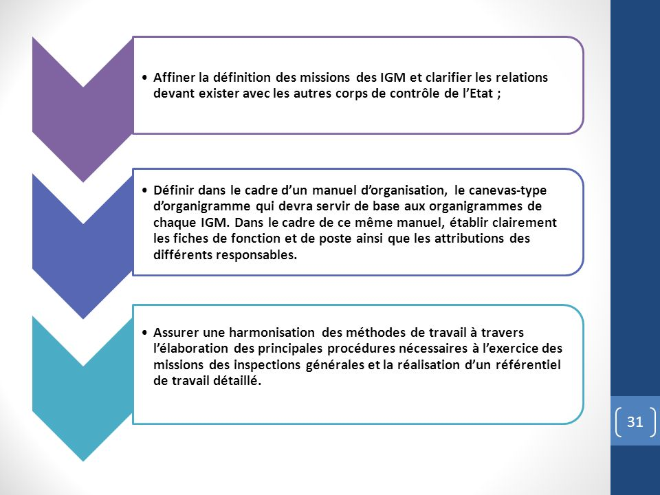 31 Affiner la définition des missions des IGM et clarifier les relations devant exister avec les autres corps de contrôle de lEtat ; Définir dans le cadre dun manuel dorganisation, le canevas-type dorganigramme qui devra servir de base aux organigrammes de chaque IGM.