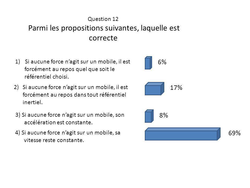 Question 12 Parmi les propositions suivantes, laquelle est correcte 1)Si aucune force nagit sur un mobile, il est forcément au repos quel que soit le