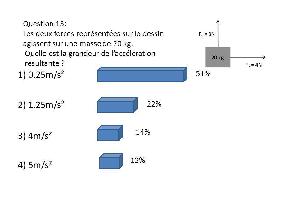 Question 13: Les deux forces représentées sur le dessin agissent sur une masse de 20 kg. Quelle est la grandeur de laccélération résultante ? 1) 0,25m