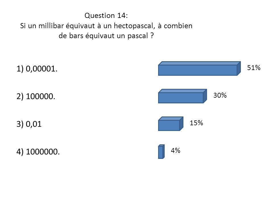 Question 14: Si un millibar équivaut à un hectopascal, à combien de bars équivaut un pascal ? 1) 0,00001. 2) 100000. 3) 0,01 4) 1000000. 51% 30% 15% 4