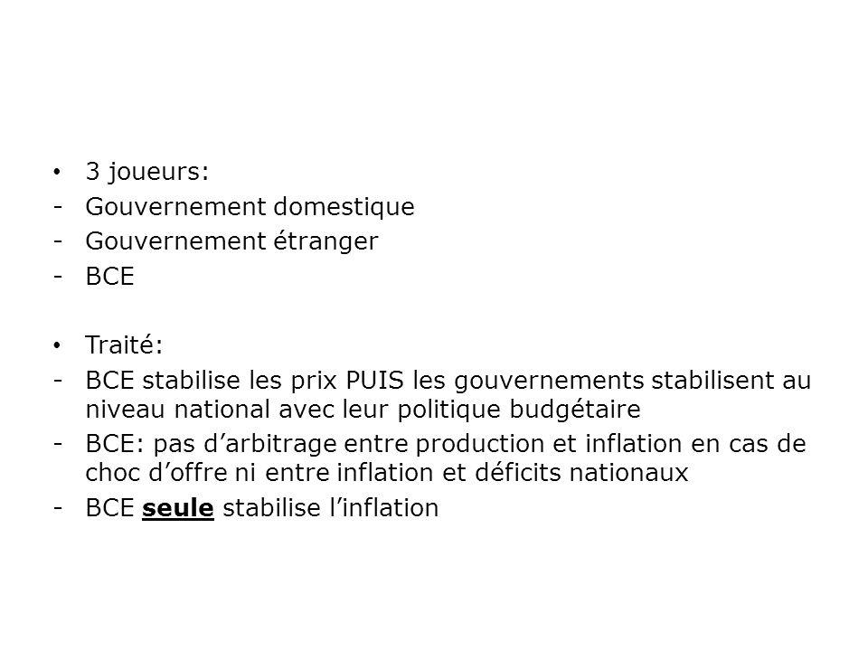 3 joueurs: -Gouvernement domestique -Gouvernement étranger -BCE Traité: -BCE stabilise les prix PUIS les gouvernements stabilisent au niveau national