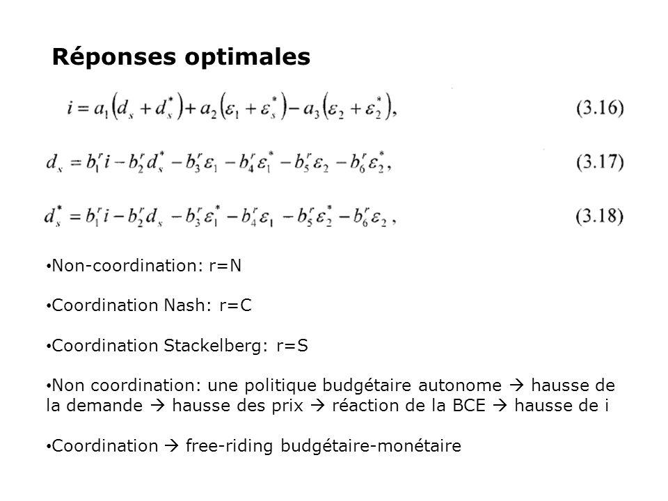Réponses optimales Non-coordination: r=N Coordination Nash: r=C Coordination Stackelberg: r=S Non coordination: une politique budgétaire autonome haus