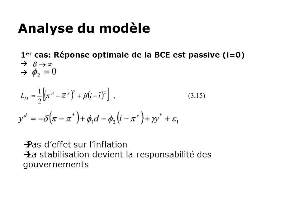 Analyse du modèle 1 er cas: Réponse optimale de la BCE est passive (i=0) Pas deffet sur linflation La stabilisation devient la responsabilité des gouv