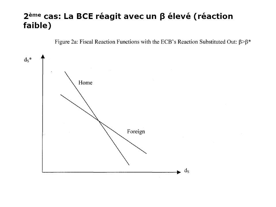 2 ème cas: La BCE réagit avec un β élevé (réaction faible)