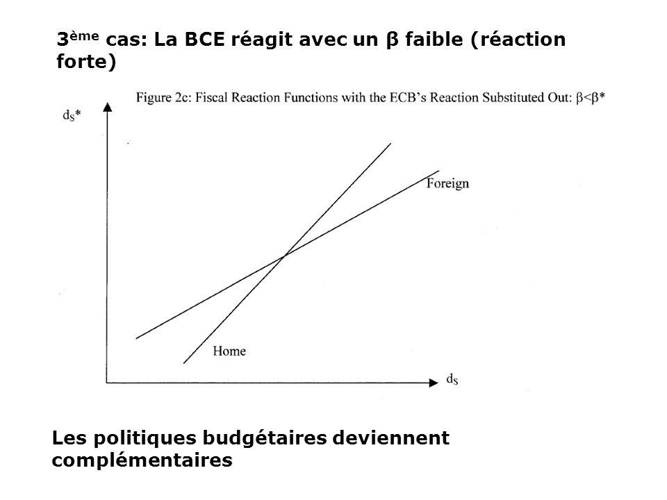 3 ème cas: La BCE réagit avec un β faible (réaction forte) Les politiques budgétaires deviennent complémentaires