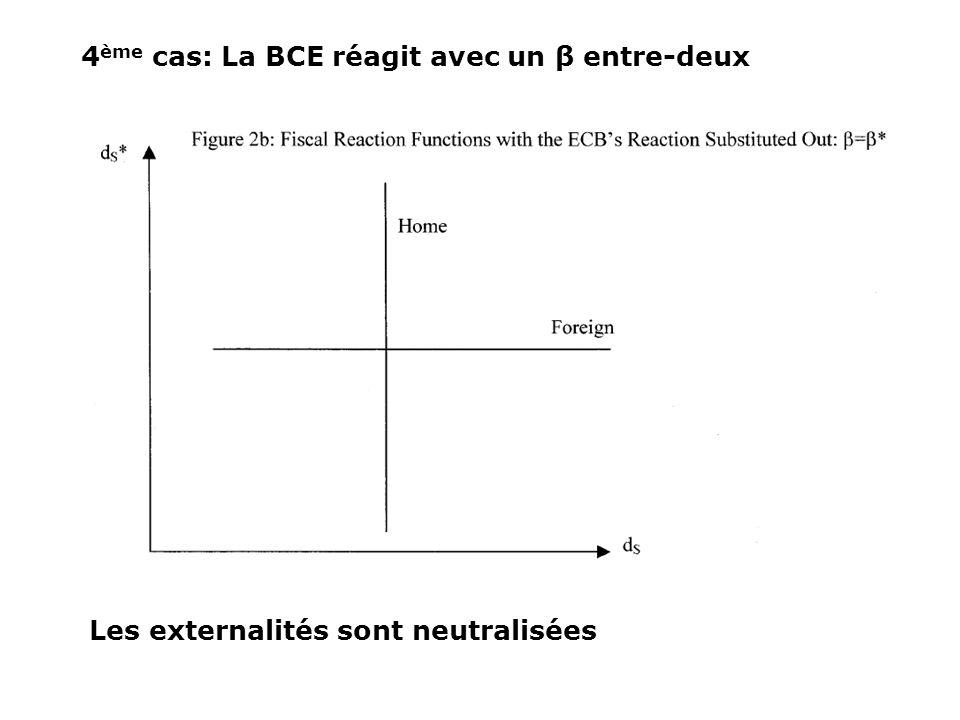 4 ème cas: La BCE réagit avec un β entre-deux Les externalités sont neutralisées