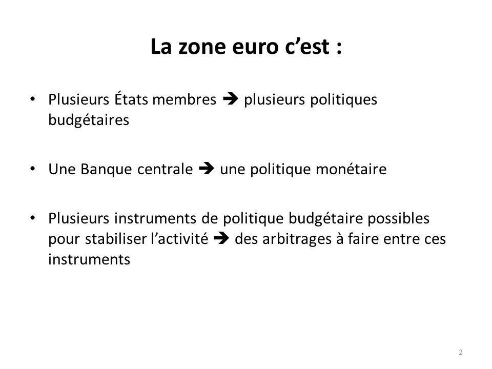 Plusieurs États membres plusieurs politiques budgétaires Une Banque centrale une politique monétaire Plusieurs instruments de politique budgétaire pos