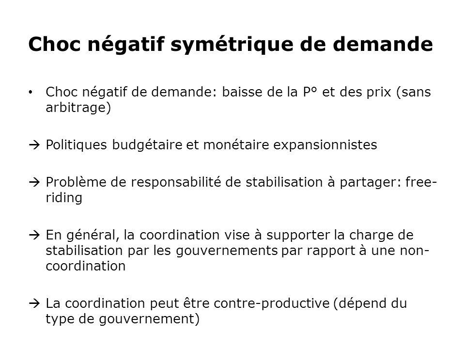 Choc négatif symétrique de demande Choc négatif de demande: baisse de la P° et des prix (sans arbitrage) Politiques budgétaire et monétaire expansionn