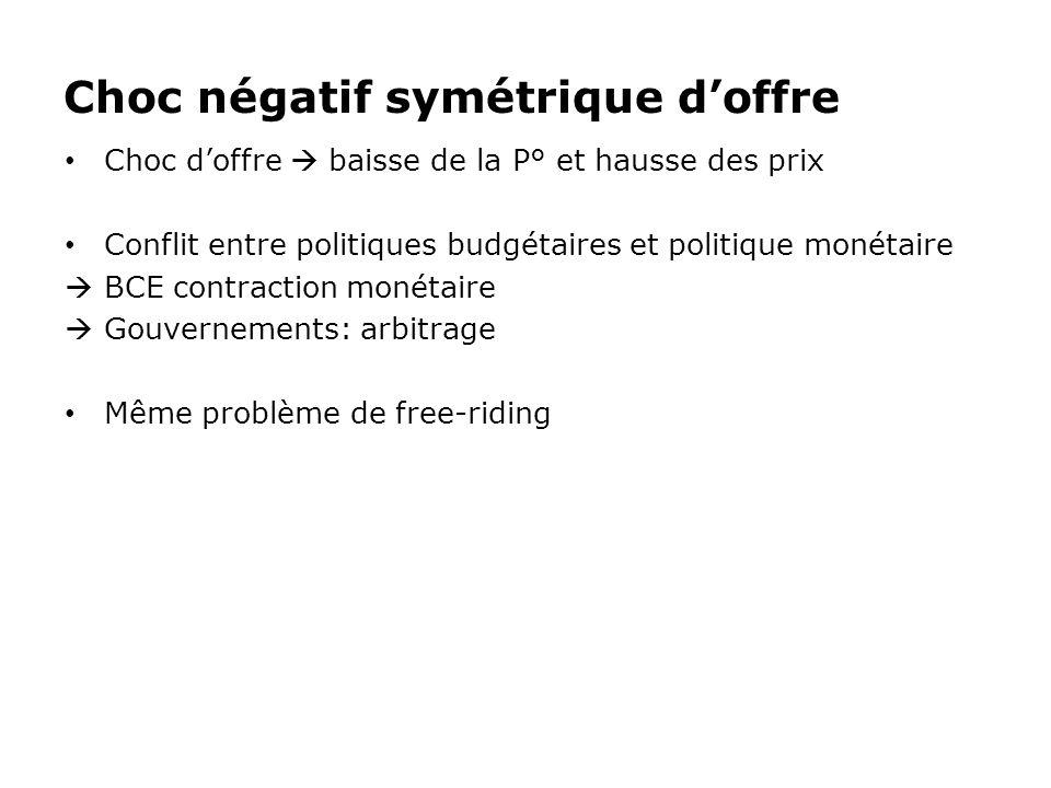 Choc négatif symétrique doffre Choc doffre baisse de la P° et hausse des prix Conflit entre politiques budgétaires et politique monétaire BCE contract