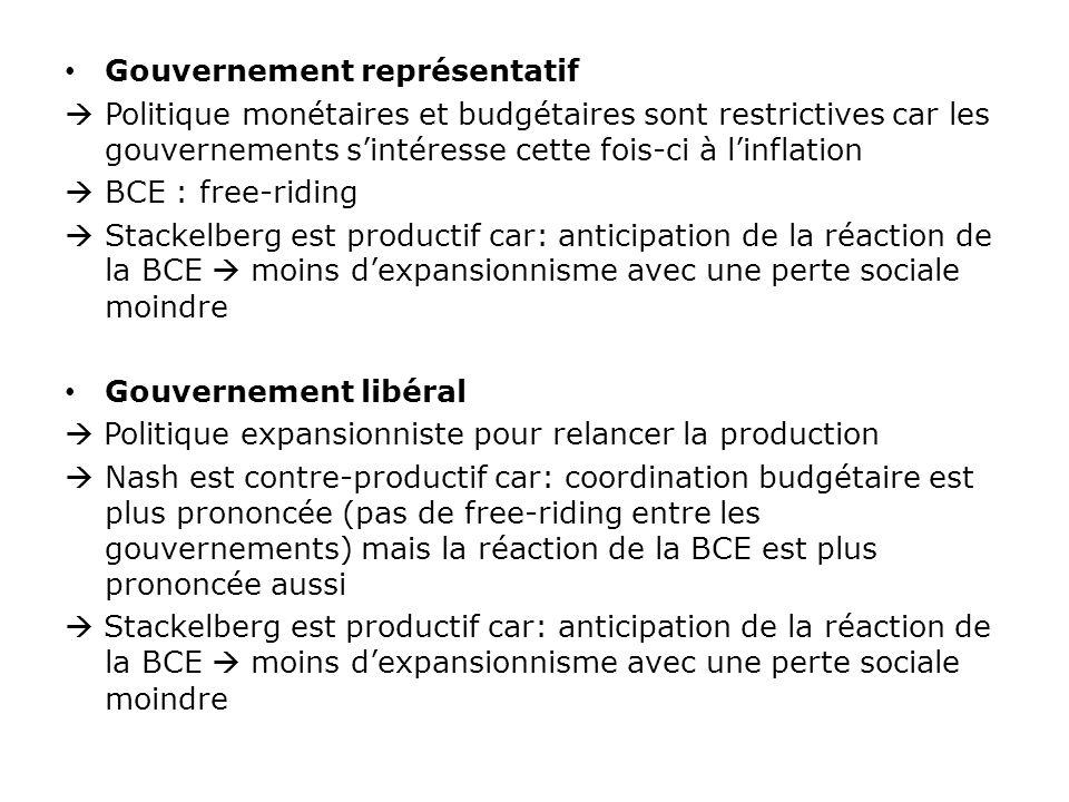 Gouvernement représentatif Politique monétaires et budgétaires sont restrictives car les gouvernements sintéresse cette fois-ci à linflation BCE : fre