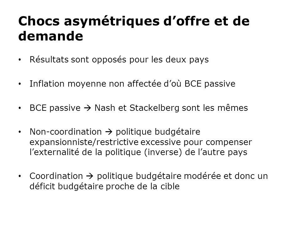 Chocs asymétriques doffre et de demande Résultats sont opposés pour les deux pays Inflation moyenne non affectée doù BCE passive BCE passive Nash et S