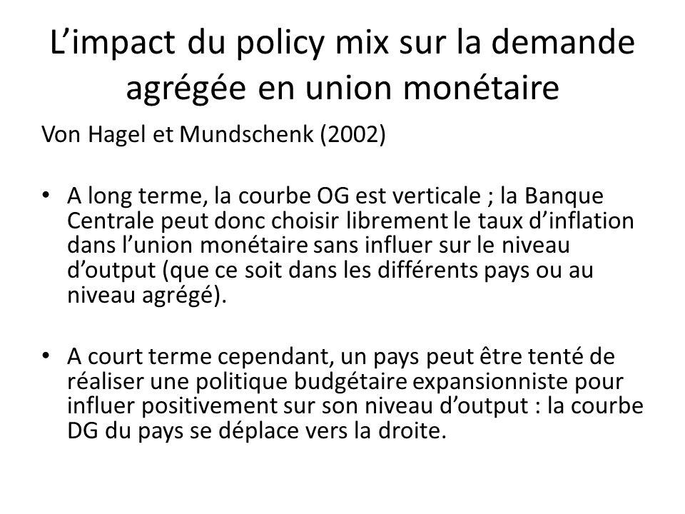 Limpact du policy mix sur la demande agrégée en union monétaire Von Hagel et Mundschenk (2002) A long terme, la courbe OG est verticale ; la Banque Ce