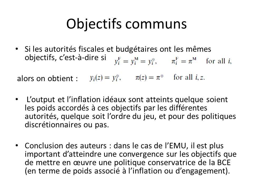 Objectifs communs Si les autorités fiscales et budgétaires ont les mêmes objectifs, cest-à-dire si alors on obtient : Loutput et linflation idéaux son