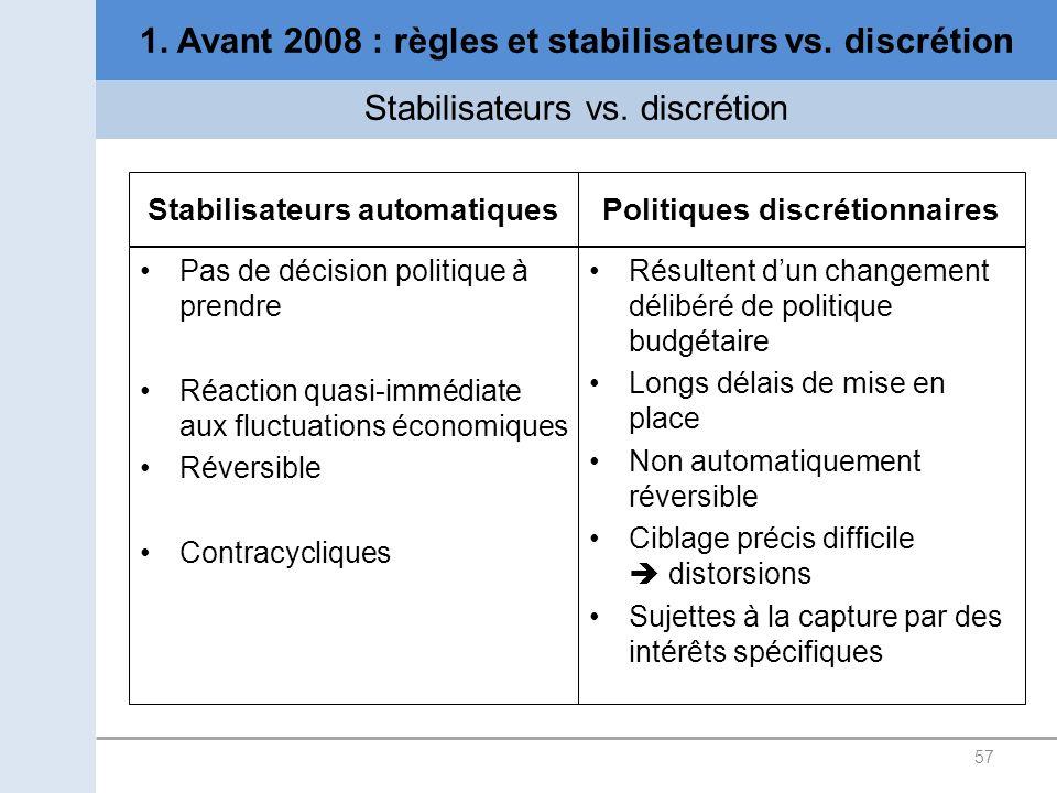Stabilisateurs automatiques Pas de décision politique à prendre Réaction quasi-immédiate aux fluctuations économiques Réversible Contracycliques Polit