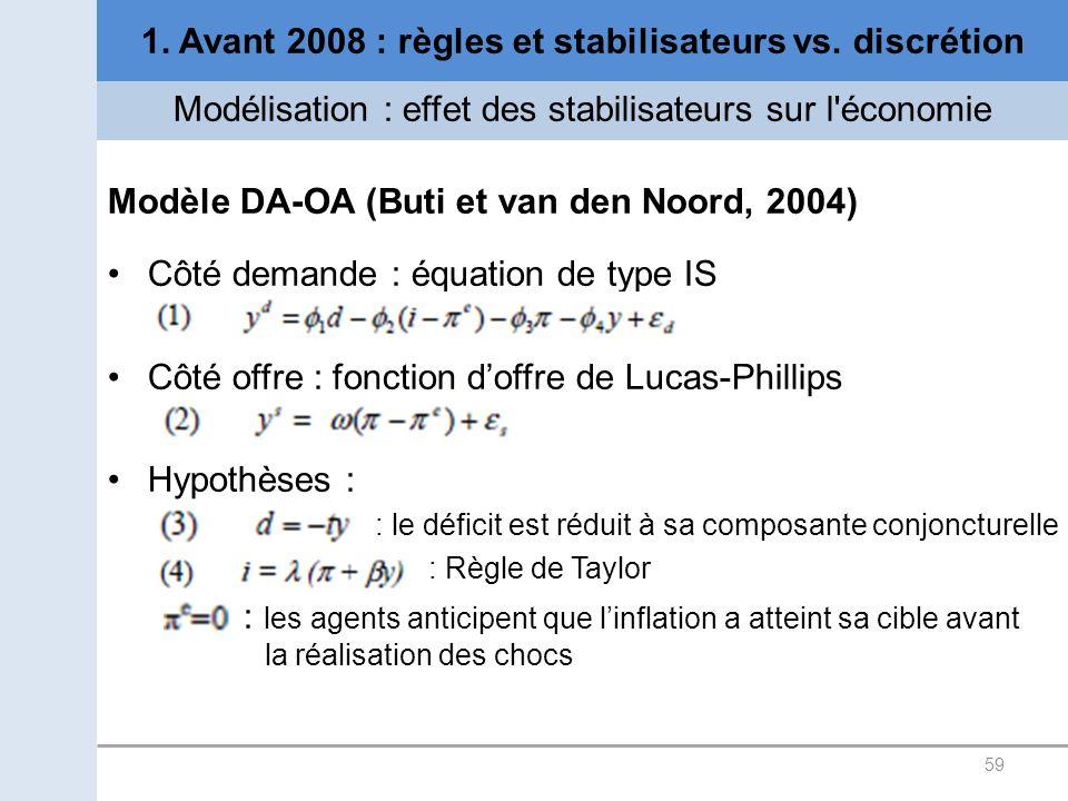 59 1. Avant 2008 : règles et stabilisateurs vs. discrétion Modélisation : effet des stabilisateurs sur l'économie Modèle DA-OA (Buti et van den Noord,