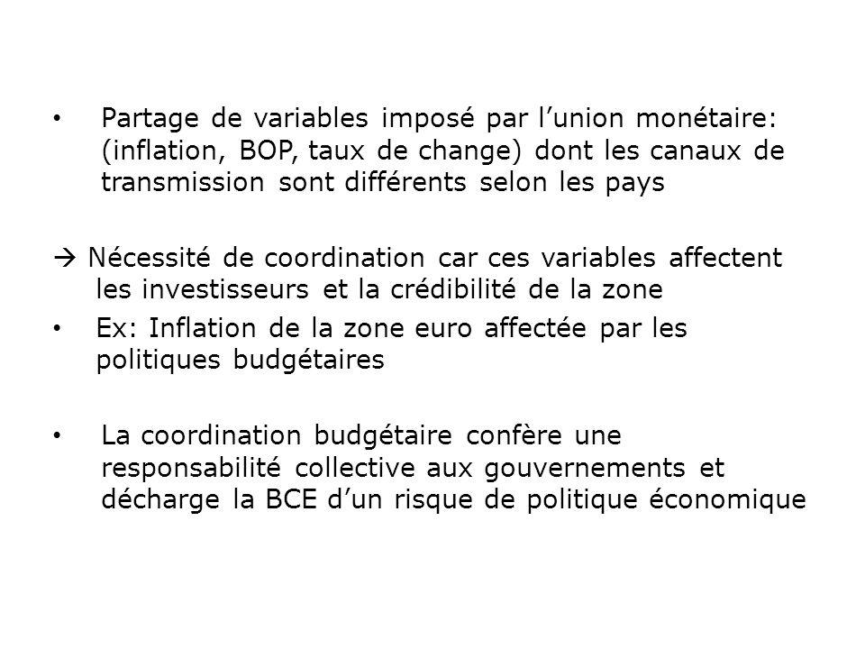 Partage de variables imposé par lunion monétaire: (inflation, BOP, taux de change) dont les canaux de transmission sont différents selon les pays Néce