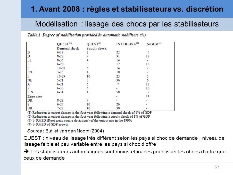 63 1. Avant 2008 : règles et stabilisateurs vs. discrétion Modélisation : lissage des chocs par les stabilisateurs Source : Buti et van den Noord (200