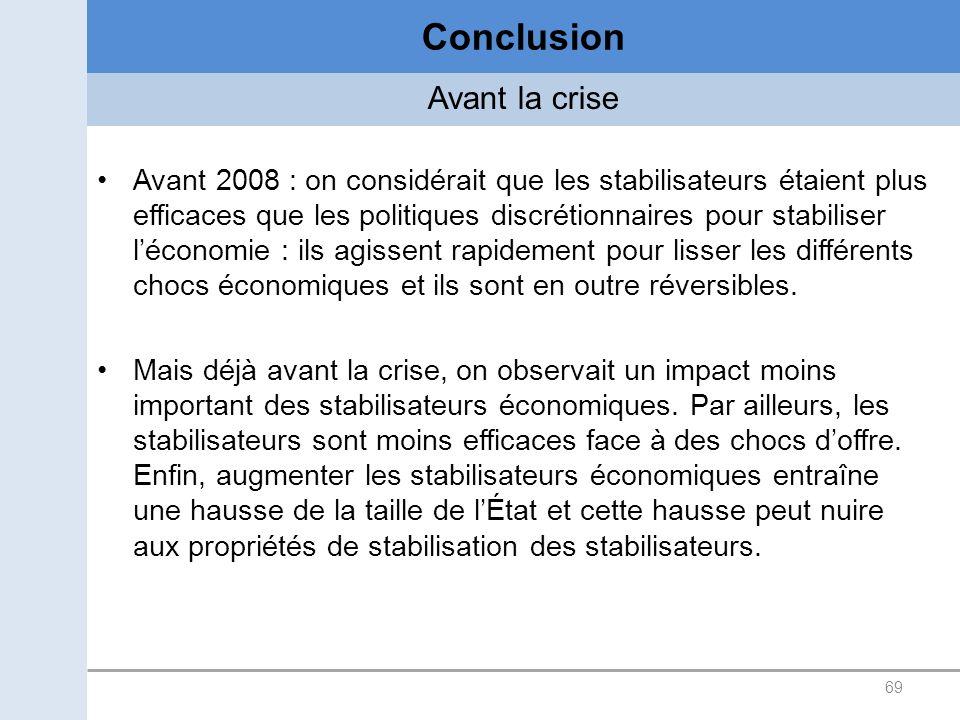 69 Conclusion Avant 2008 : on considérait que les stabilisateurs étaient plus efficaces que les politiques discrétionnaires pour stabiliser léconomie