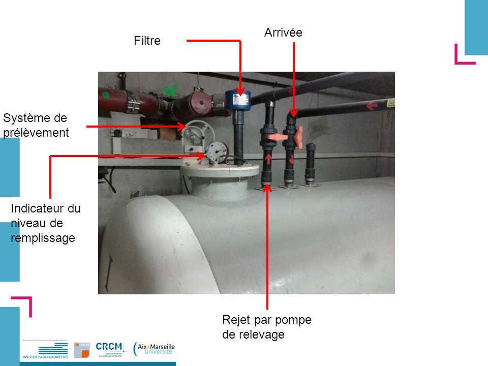 Filtre Rejet par pompe de relevage Arrivée Système de prélèvement Indicateur du niveau de remplissage