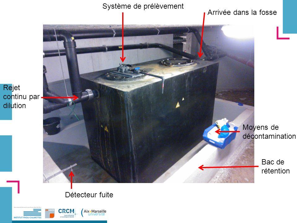 Rejet continu par dilution Système de prélèvement Arrivée dans la fosse Détecteur fuite Bac de rétention Moyens de décontamination