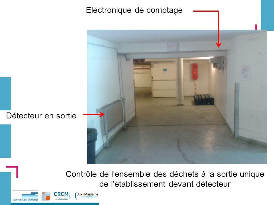 Electronique de comptage Détecteur en sortie Contrôle de lensemble des déchets à la sortie unique de létablissement devant détecteur