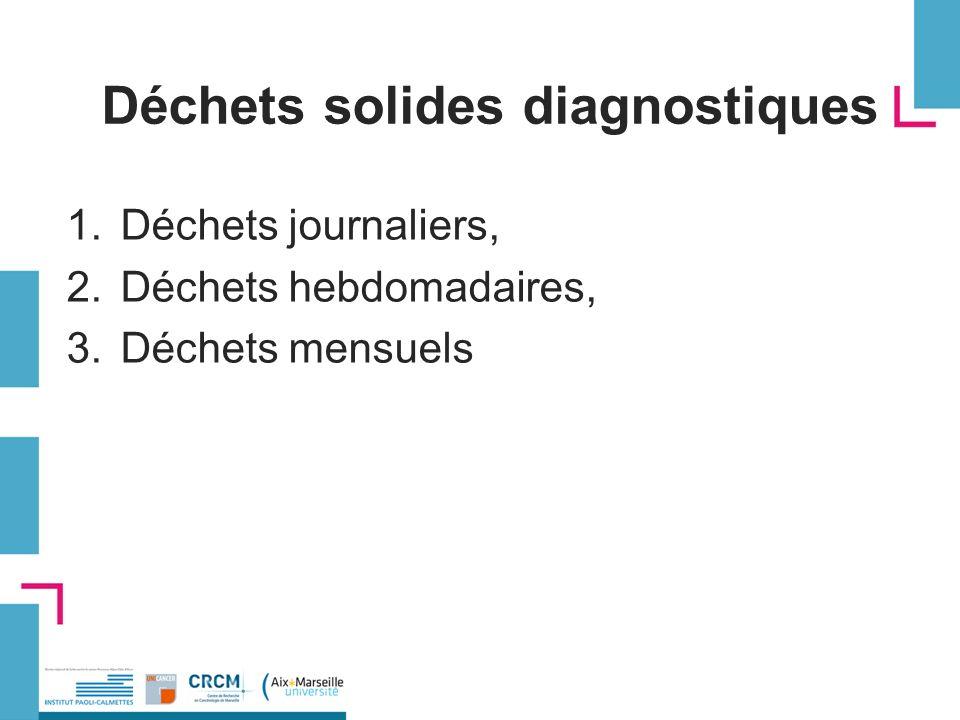 Déchets solides diagnostiques 1.Déchets journaliers, 2.Déchets hebdomadaires, 3.Déchets mensuels
