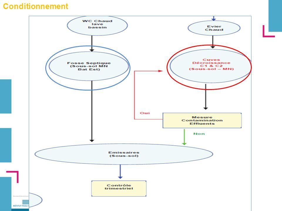 3/ Déchets dIrathérapie 1.Production des déchets, 2.Conditionnement, 3.Traçabilité