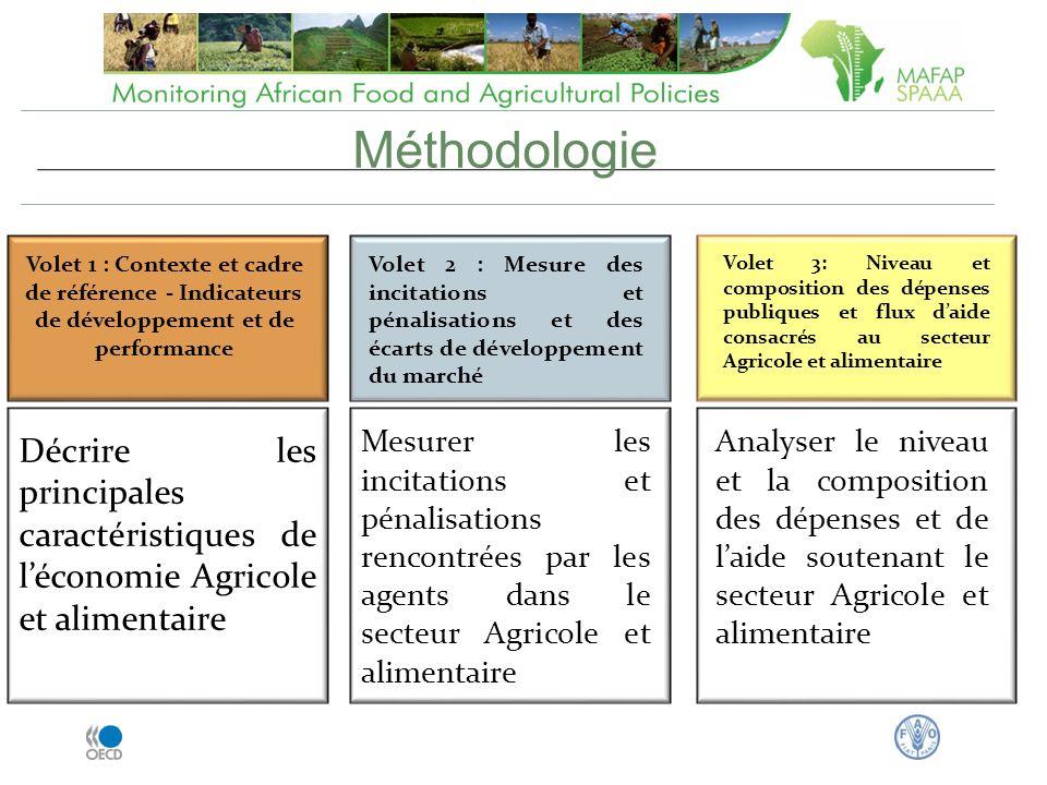 Volet 1 : Contexte et cadre de référence - Indicateurs de développement et de performance Décrire les principales caractéristiques de léconomie Agricole et alimentaire Volet 2 : Mesure des incitations et pénalisations et des écarts de développement du marché Mesurer les incitations et pénalisations rencontrées par les agents dans le secteur Agricole et alimentaire Volet 3: Niveau et composition des dépenses publiques et flux daide consacrés au secteur Agricole et alimentaire Analyser le niveau et la composition des dépenses et de laide soutenant le secteur Agricole et alimentaire Méthodologie