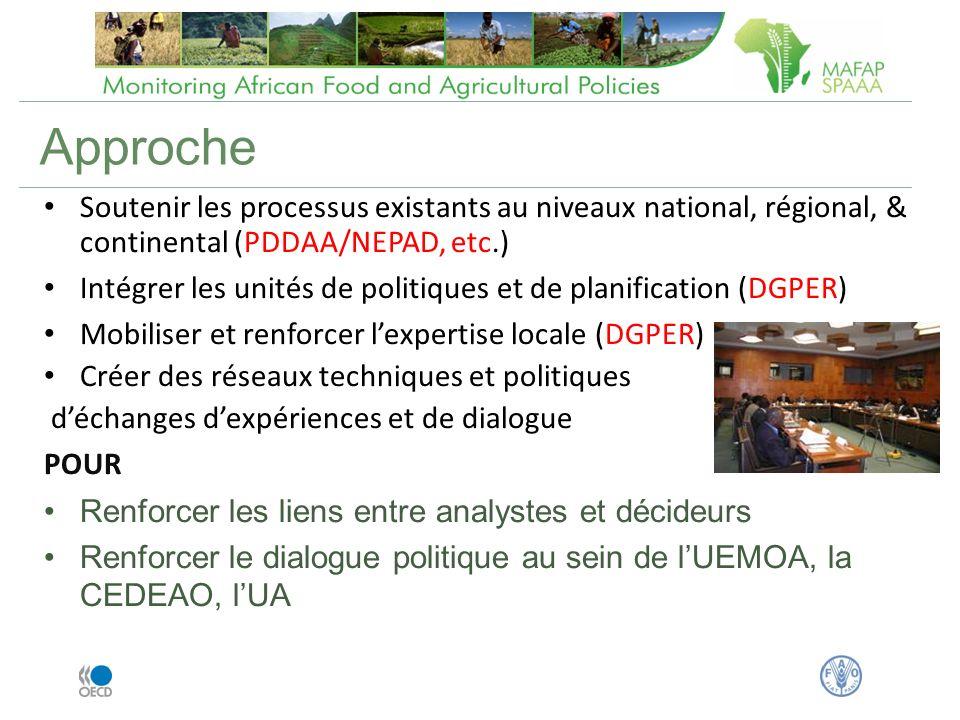 Approche Soutenir les processus existants au niveaux national, régional, & continental (PDDAA/NEPAD, etc.) Intégrer les unités de politiques et de planification (DGPER) Mobiliser et renforcer lexpertise locale (DGPER) Créer des réseaux techniques et politiques déchanges dexpériences et de dialogue POUR Renforcer les liens entre analystes et décideurs Renforcer le dialogue politique au sein de lUEMOA, la CEDEAO, lUA