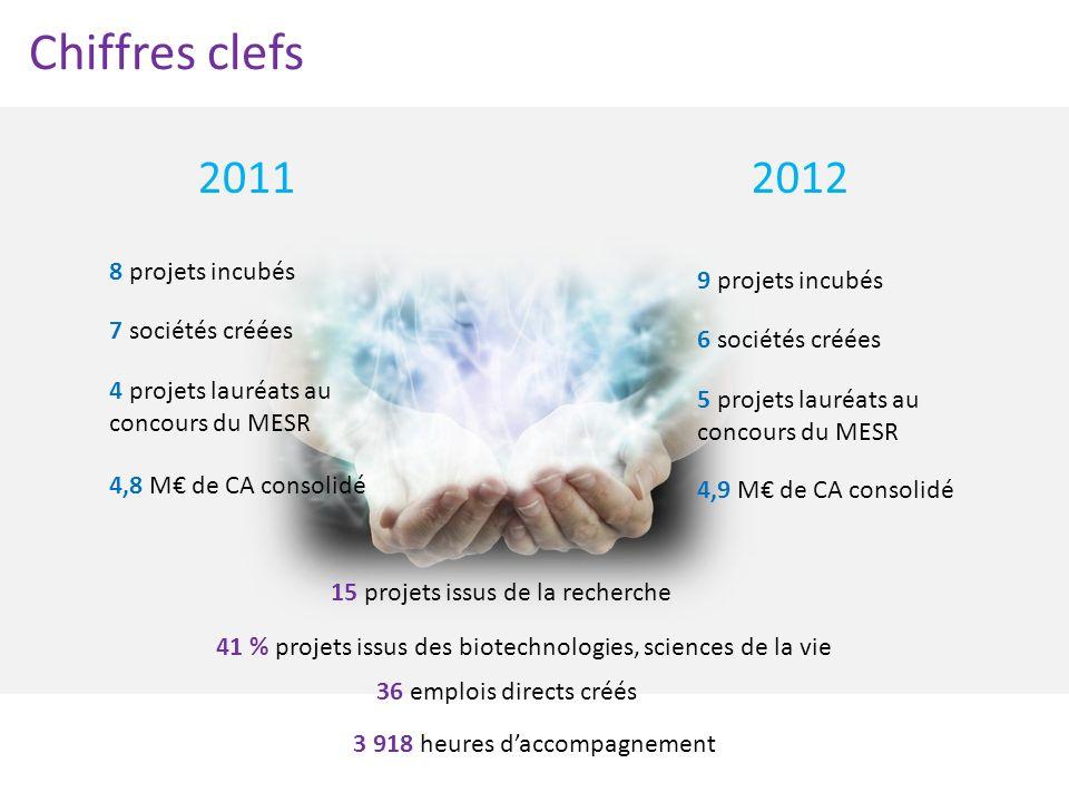 Chiffres clefs 20112012 8 projets incubés 7 sociétés créées 4 projets lauréats au concours du MESR 4,8 M de CA consolidé 9 projets incubés 6 sociétés