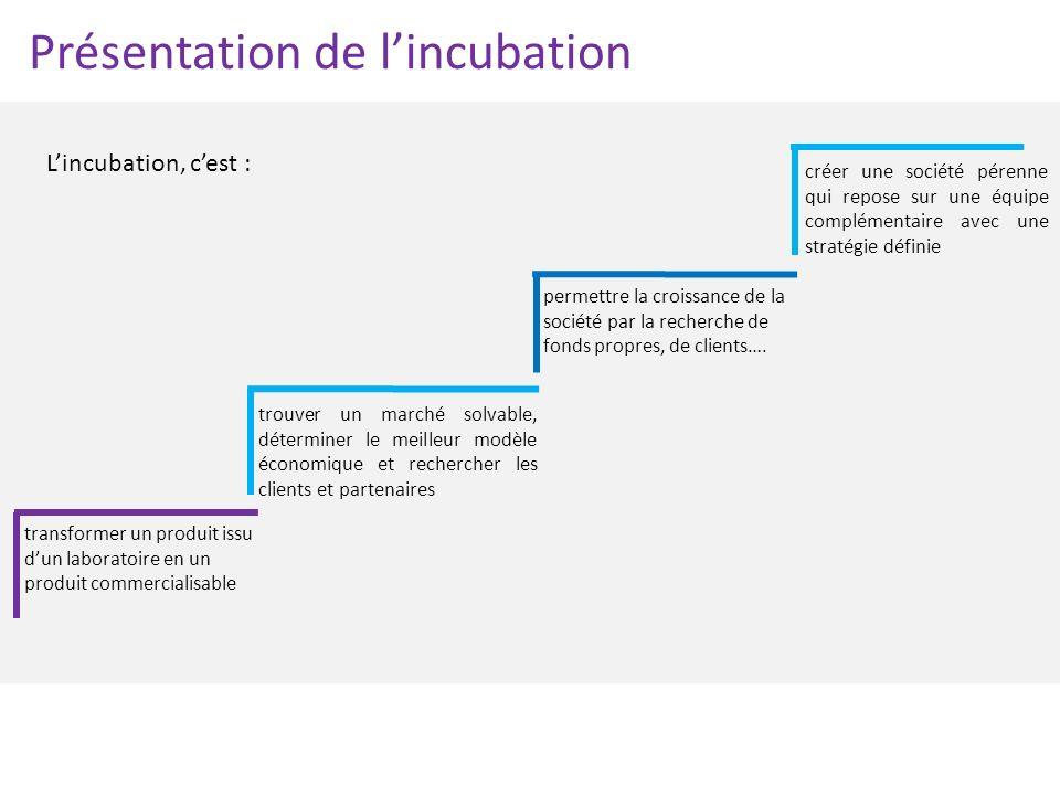 Présentation de lincubation Lincubation, cest : transformer un produit issu dun laboratoire en un produit commercialisable créer une société pérenne q