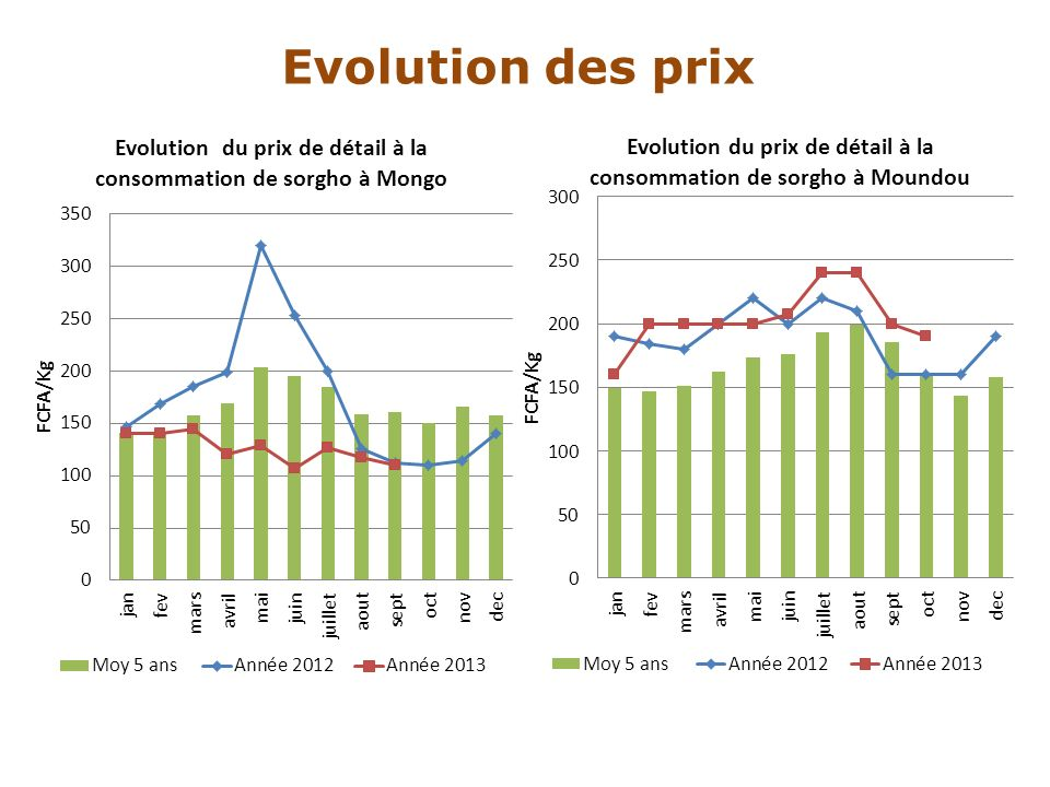 Evolution des prix