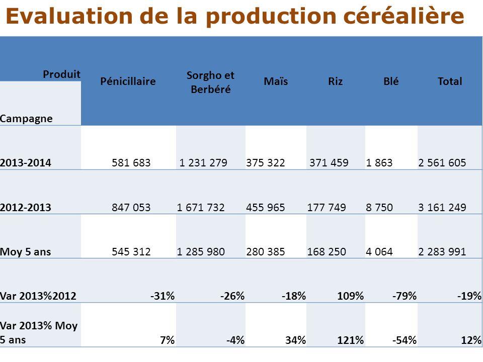 Produit Pénicillaire Sorgho et Berbéré MaïsRizBléTotal Campagne 2013-2014 581 683 1 231 279375 322 371 4591 8632 561 605 2012-2013 847 0531 671 732455
