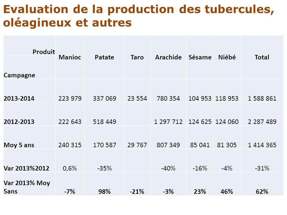 Evaluation de la production des tubercules, oléagineux et autres Produit ManiocPatateTaroArachideSésameNiébéTotal Campagne 2013-2014223 979337 06923 5