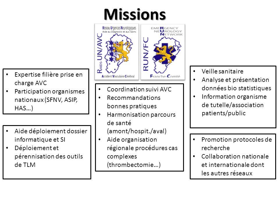 Missions Coordination suivi AVC Recommandations bonnes pratiques Harmonisation parcours de santé (amont/hospit./aval) Aide organisation régionale proc