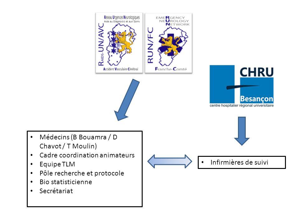 Médecins (B Bouamra / D Chavot / T Moulin) Cadre coordination animateurs Equipe TLM Pôle recherche et protocole Bio statisticienne Secrétariat Infirmières de suivi