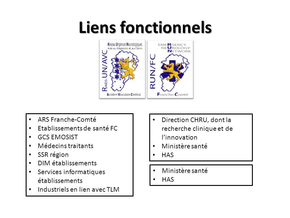 Liens fonctionnels ARS Franche-Comté Etablissements de santé FC GCS EMOSIST Médecins traitants SSR région DIM établissements Services informatiques ét