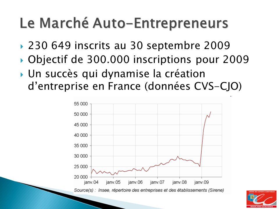 230 649 inscrits au 30 septembre 2009 Objectif de 300.000 inscriptions pour 2009 Un succès qui dynamise la création dentreprise en France (données CVS-CJO) Le Marché Auto-Entrepreneurs