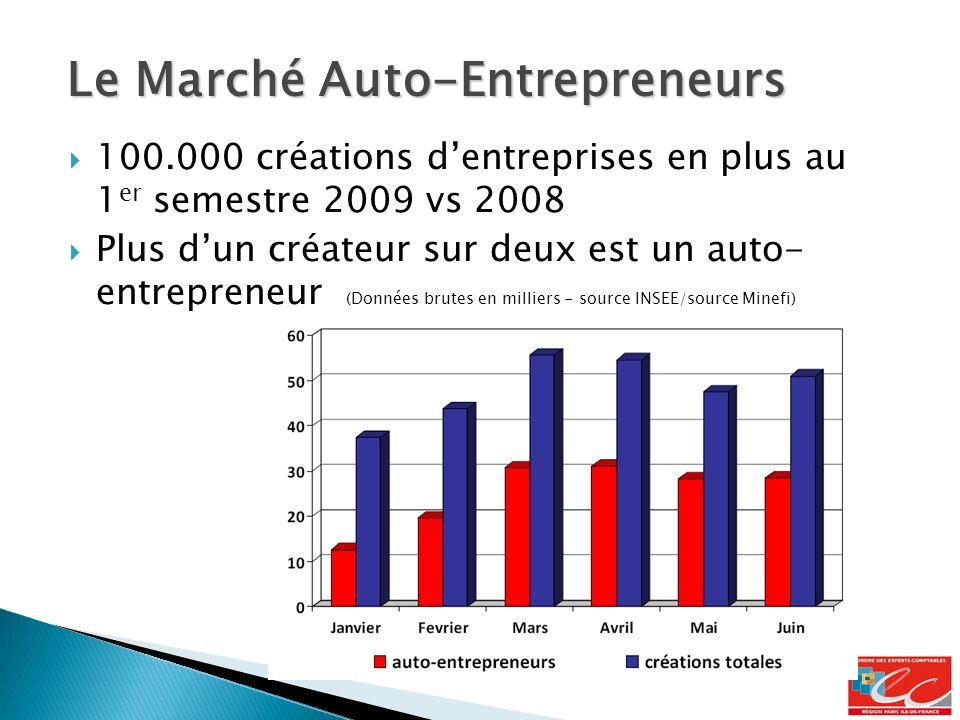 100.000 créations dentreprises en plus au 1 er semestre 2009 vs 2008 Plus dun créateur sur deux est un auto- entrepreneur (Données brutes en milliers - source INSEE/source Minefi) Le Marché Auto-Entrepreneurs