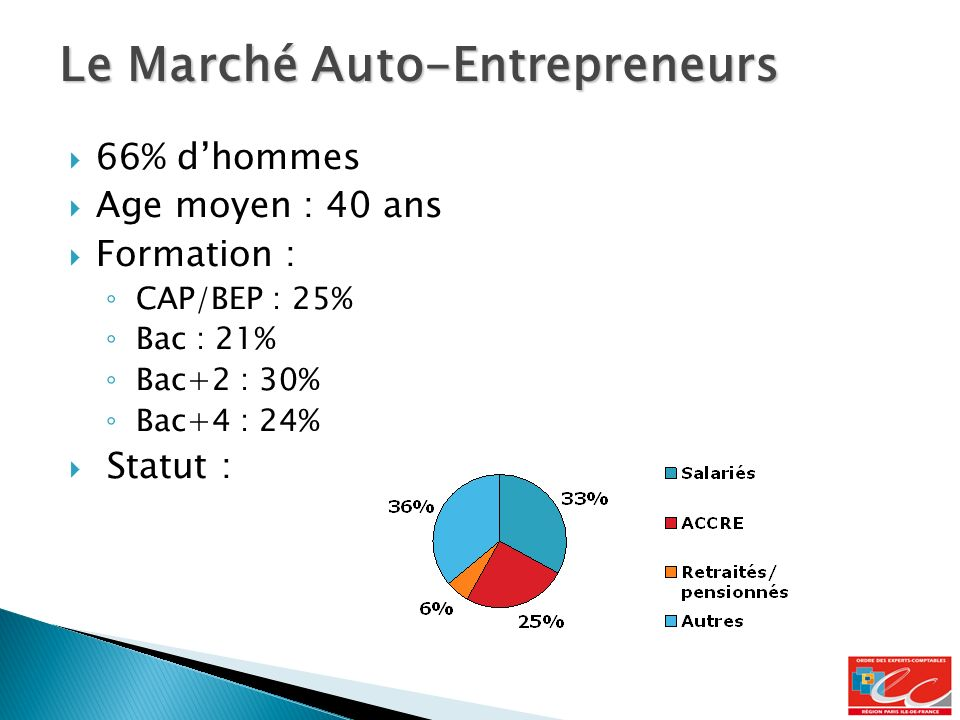 66% dhommes Age moyen : 40 ans Formation : CAP/BEP : 25% Bac : 21% Bac+2 : 30% Bac+4 : 24% Statut : Le Marché Auto-Entrepreneurs