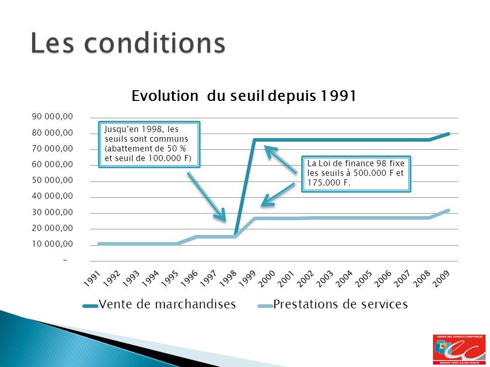 Jusquen 1998, les seuils sont communs (abattement de 50 % et seuil de 100.000 F)