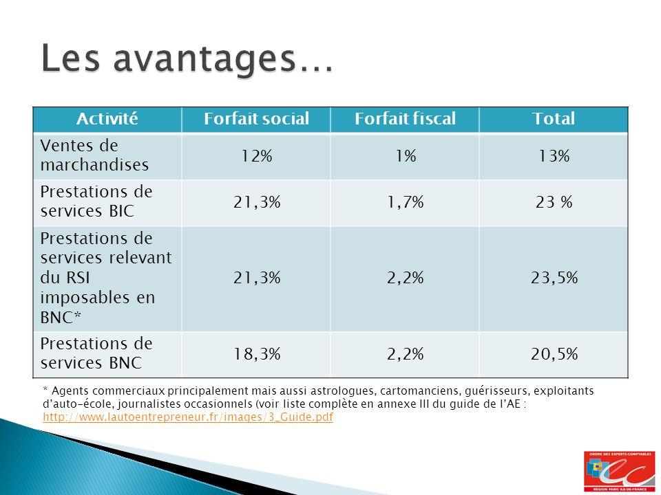 ActivitéForfait socialForfait fiscalTotal Ventes de marchandises 12%1%13% Prestations de services BIC 21,3%1,7%23 % Prestations de services relevant du RSI imposables en BNC* 21,3%2,2%23,5% Prestations de services BNC 18,3%2,2%20,5% * Agents commerciaux principalement mais aussi astrologues, cartomanciens, guérisseurs, exploitants dauto-école, journalistes occasionnels (voir liste complète en annexe III du guide de lAE : http://www.lautoentrepreneur.fr/images/3_Guide.pdf http://www.lautoentrepreneur.fr/images/3_Guide.pdf