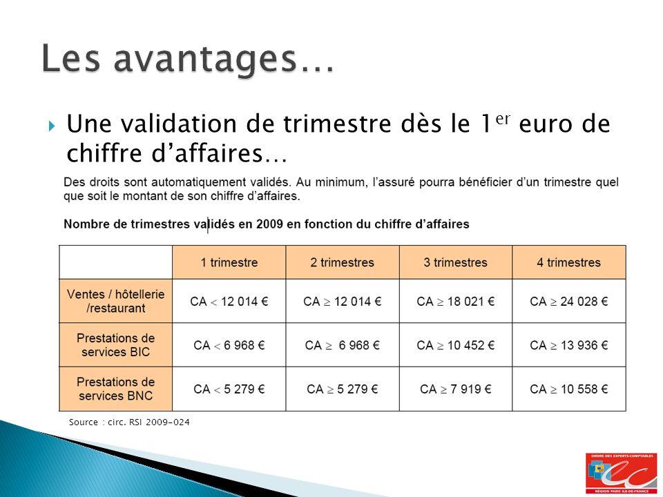 Une validation de trimestre dès le 1 er euro de chiffre daffaires… Source : circ. RSI 2009-024
