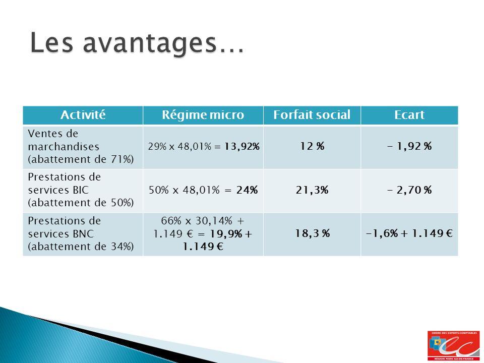 ActivitéRégime microForfait socialEcart Ventes de marchandises (abattement de 71%) 29% x 48,01% = 13,92% 12 %- 1,92 % Prestations de services BIC (abattement de 50%) 50% x 48,01% = 24%21,3%- 2,70 % Prestations de services BNC (abattement de 34%) 66% x 30,14% + 1.149 = 19,9% + 1.149 18,3 %-1,6% + 1.149